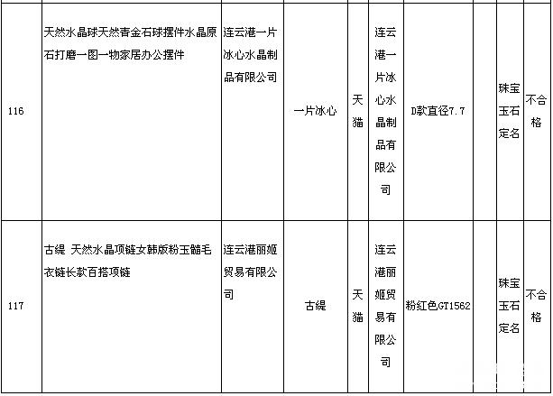 连云港市抽检网售水晶珠宝商品 合格率为95.7%